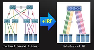 Intelligent Resilient Framework