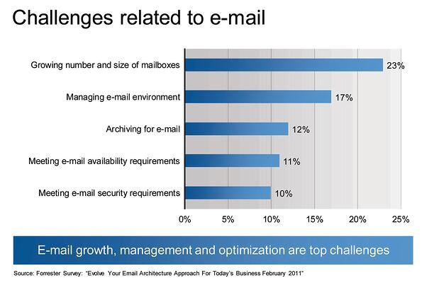 Email Growth and Management
