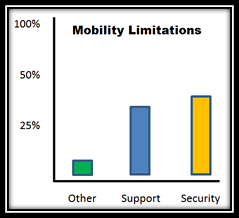 Mobility_Graph