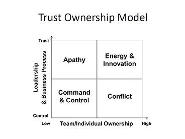 Ownership_and_Trust_Model