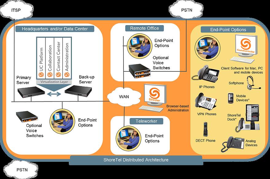 unified_communication_platform_diagram